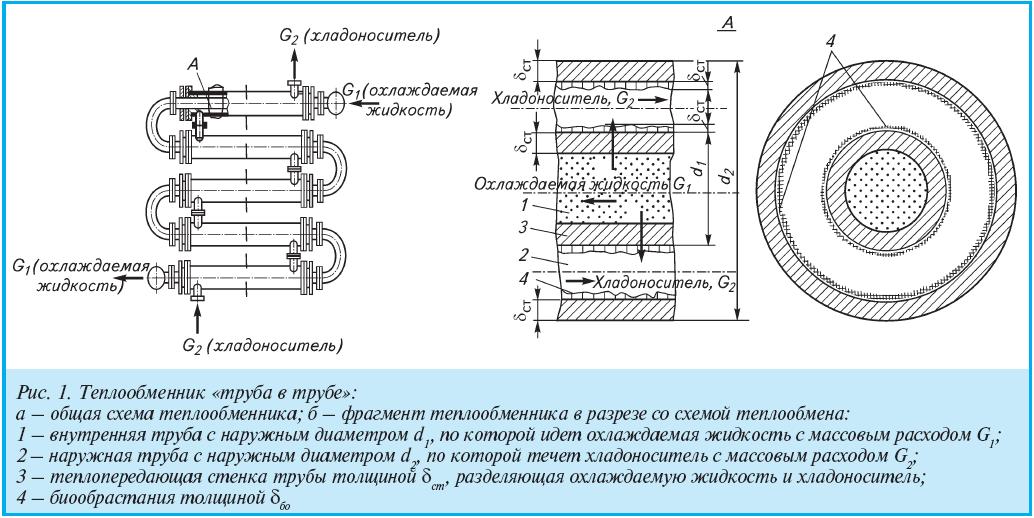 Схема теплообменники труба в трубе картинка работа в теплообменники